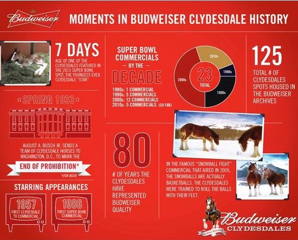 Budweiser - Clydesdale infografía momentos historia