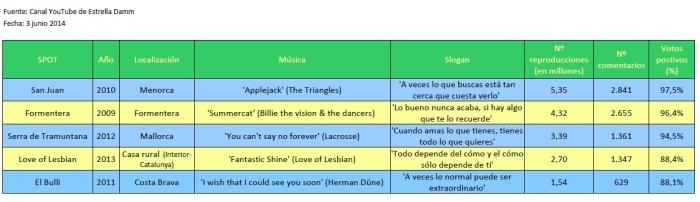 Estrella Damm-spots verano 2009-2013 (YouTube)